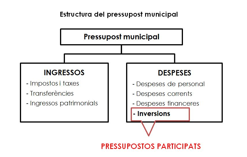 pressupostos inversions 2016